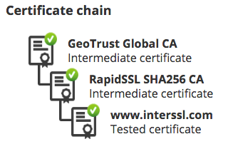 GeoTrust SSL Checker