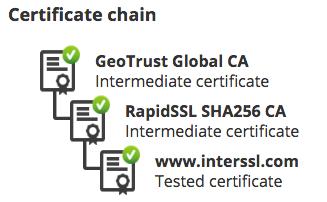 GeoTrust SSL Checker